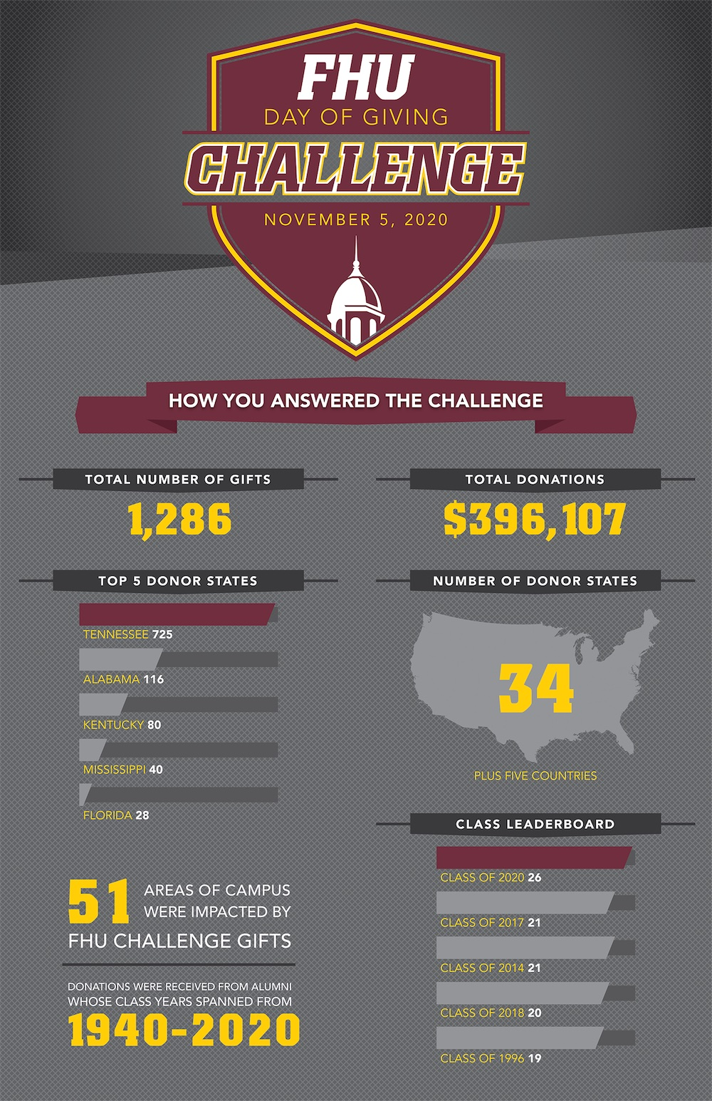 FHU_Challenge_Infographic20